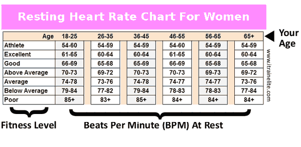 Womens Resting Heart Rate Chart Determine Your Fitness Level