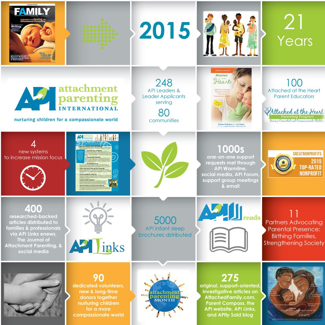 17 Best images about Nonprofit Annual Report Infographics on ...