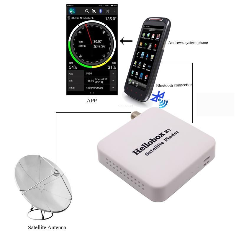 B1 Satellite Finder For Satellite Tv Recevier With Bluetooth Connect Android Phone Us 14 70 Android Phone Satellite Tv Satellites