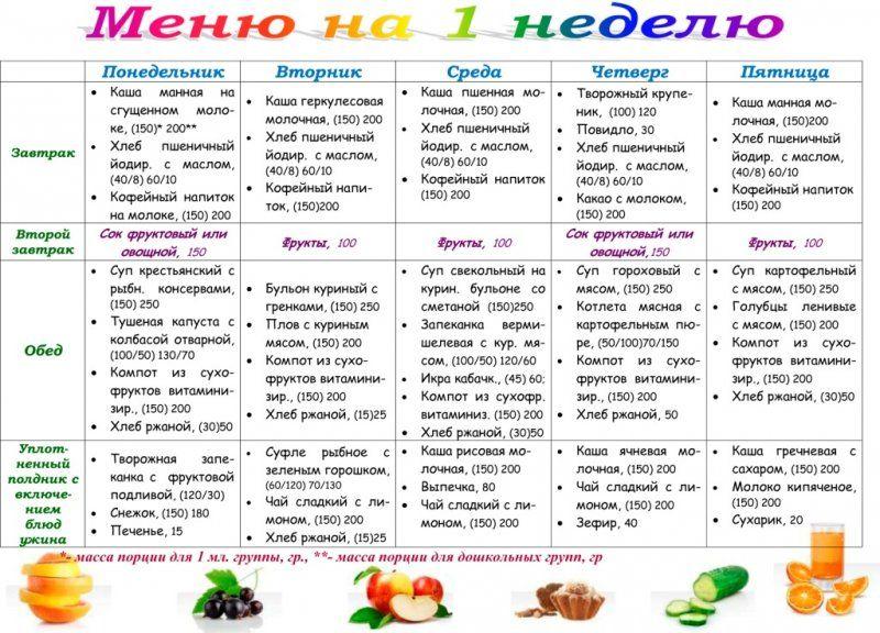 Примерные диеты правильного питания