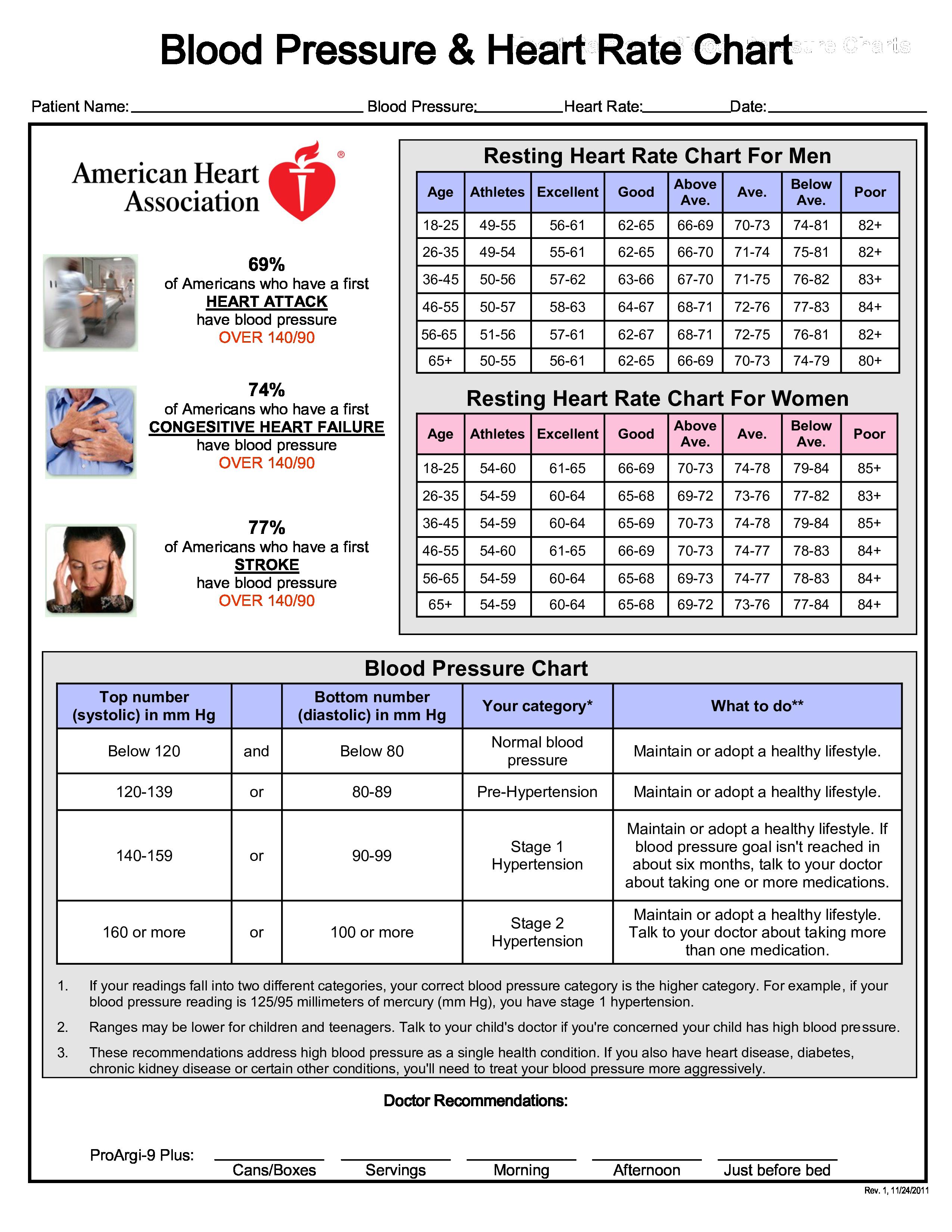 Gratis Heart Rate Chart Heart rate chart, Resting heart