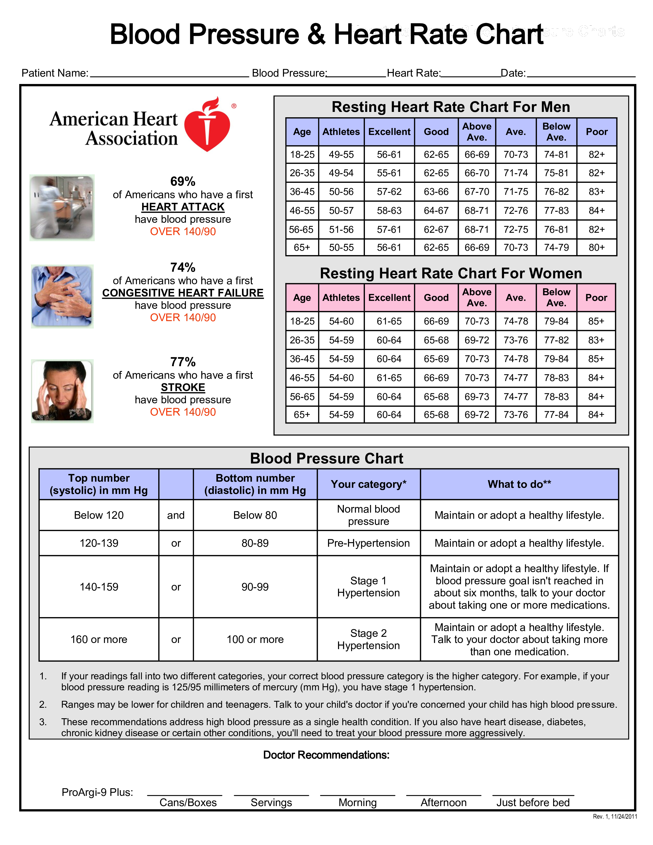 gratis heart rate chart gratis heart rate chart good heart high blood pressure  [ 2550 x 3300 Pixel ]