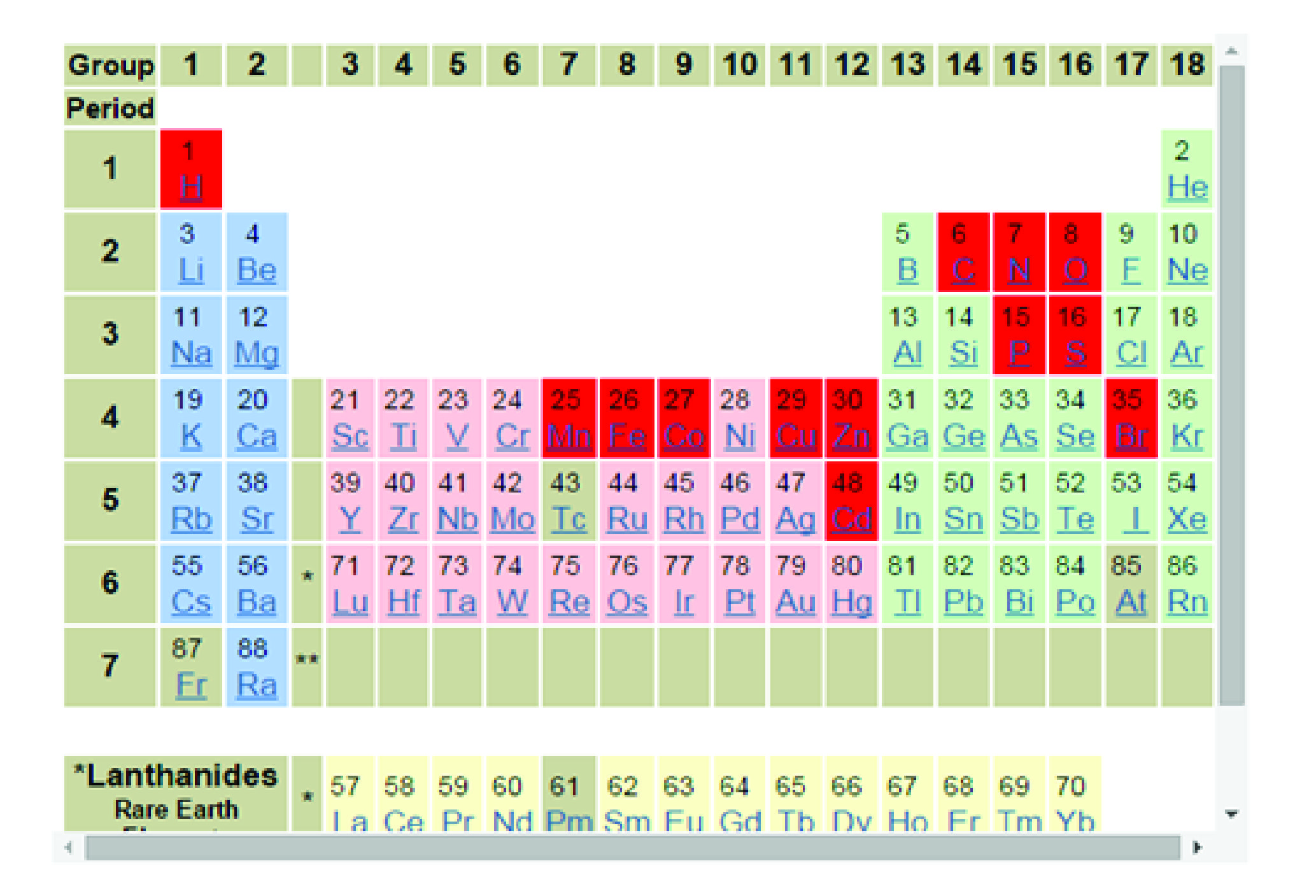 4 Categories Of Periodic Table