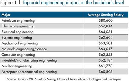 Top Paid Engineering Majors At The Bachelors And Masters Levels