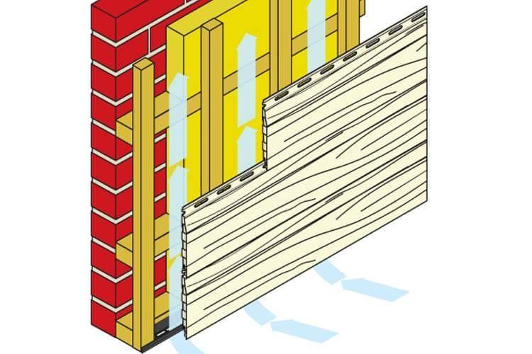 Die Hinterluftete Fassade Wiki Tipps Und Tricks In 2020 Decor Rhombus Home Decor