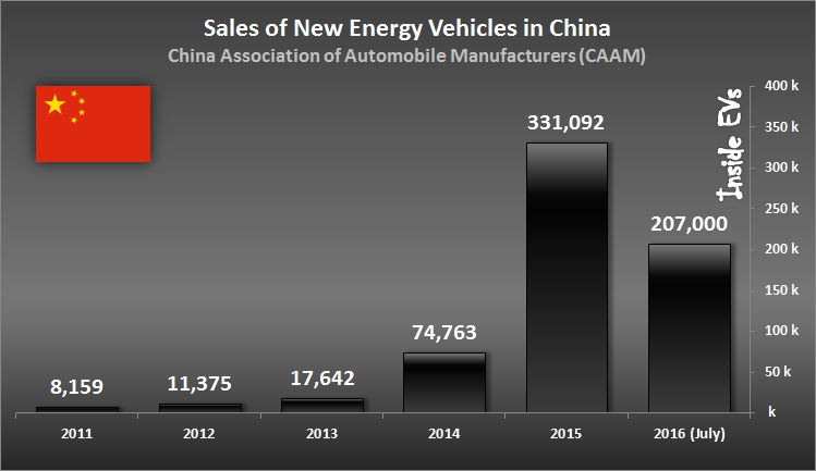 Kirill Klip.: China Leads Lithium Race: Electric Cars Sales Doubled For July To…