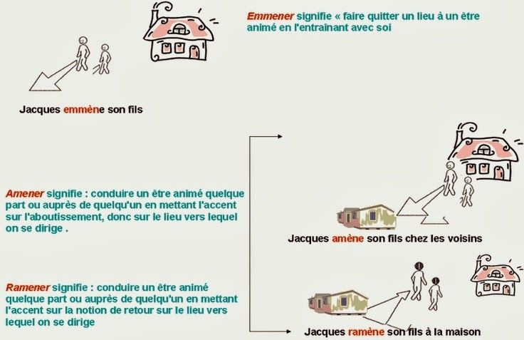 Fle Apporter Emporter Amener Emmener Fle Verbes Francais Enseignement Du Francais