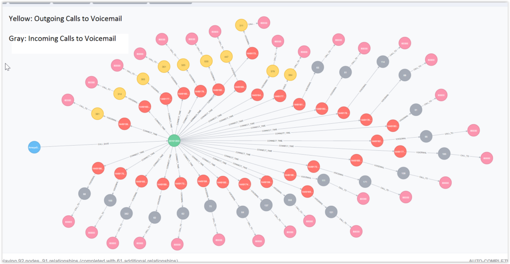 Using Neo4j For Call Detail Records Cdr Analytics Community