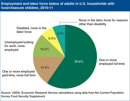 Usda Facts On Us Households With Food Insecure Children Food