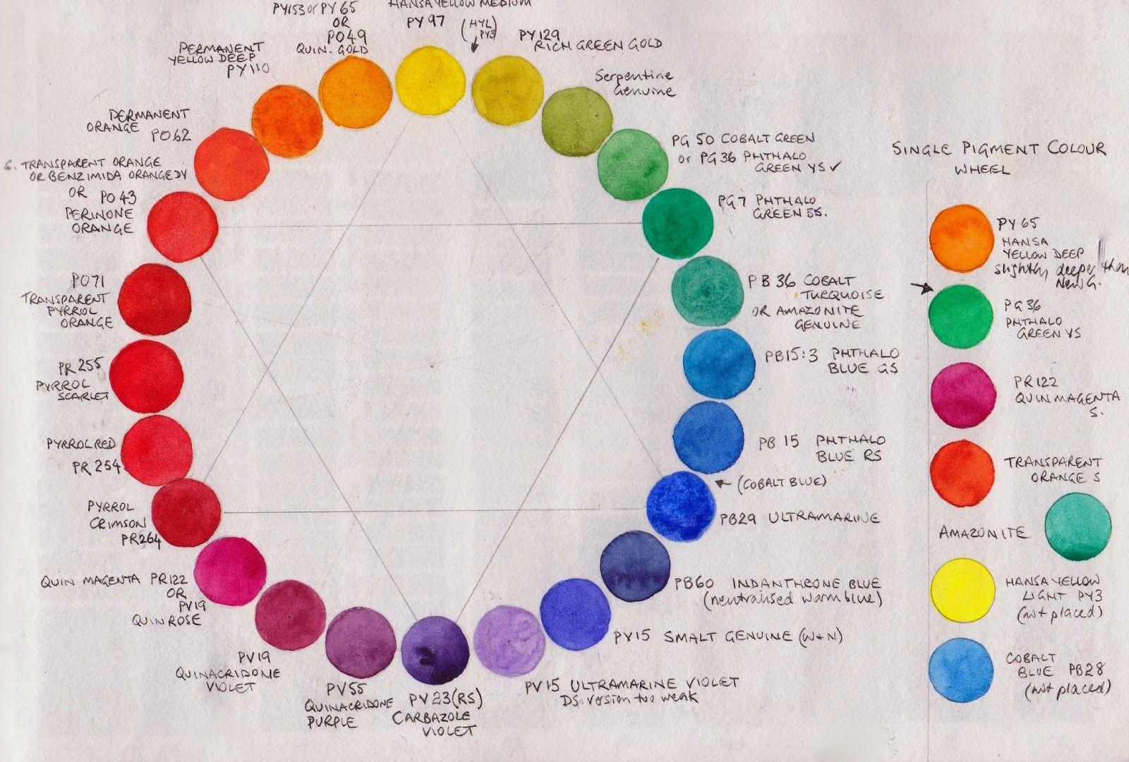 Colour Exploration A Single Pigment Colour Wheel Palette
