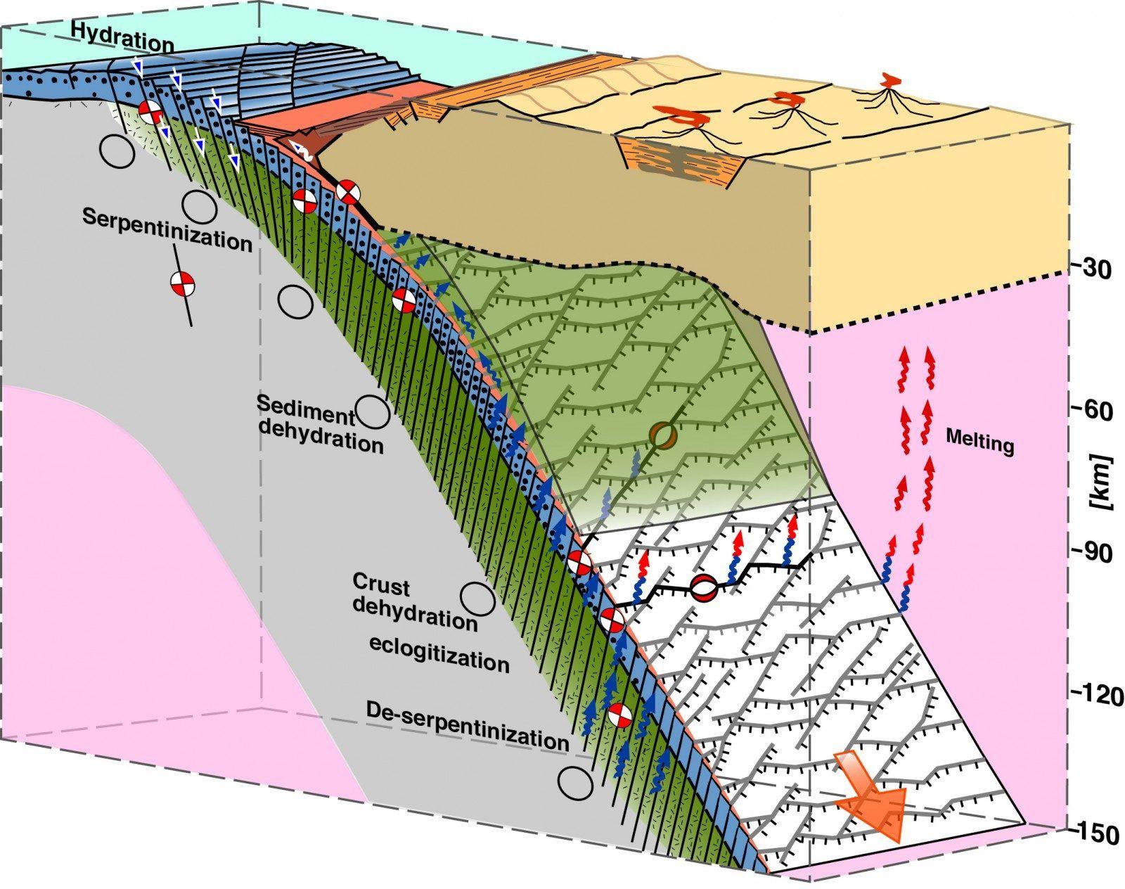 Meeting Plate Tectonics Cesar Ranero