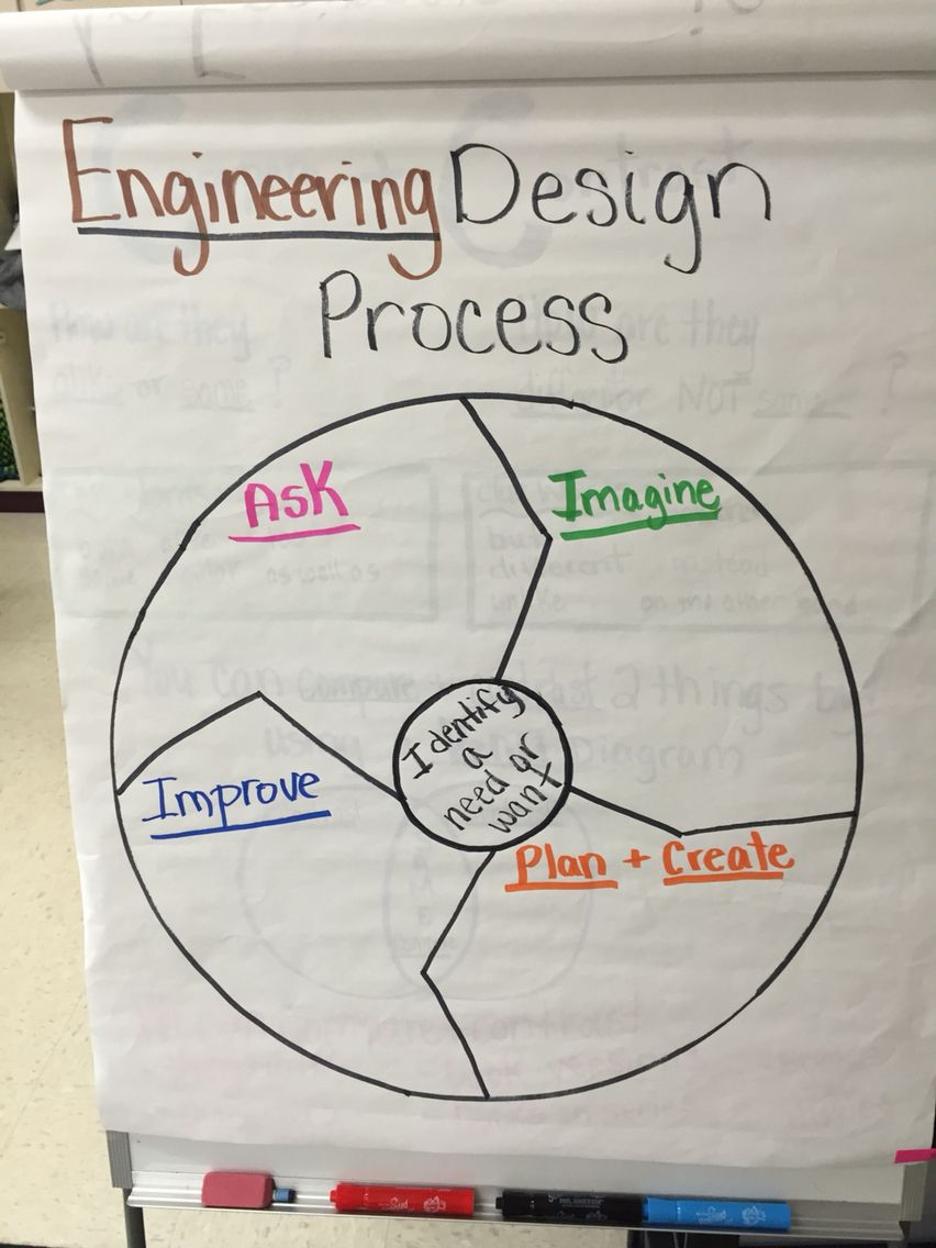 Engineering design process also posters freebie stem pinterest rh