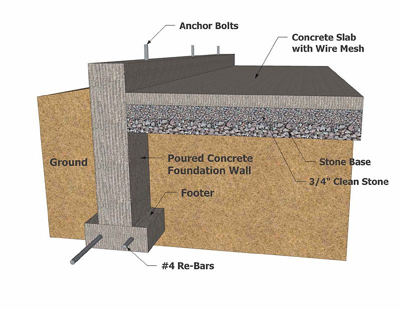 Building construction types building foundation types for Garage foundation plans
