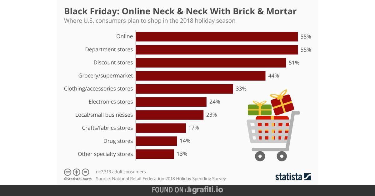 d412e6492 Black Friday  Online Neck   Neck With Brick   Mortar