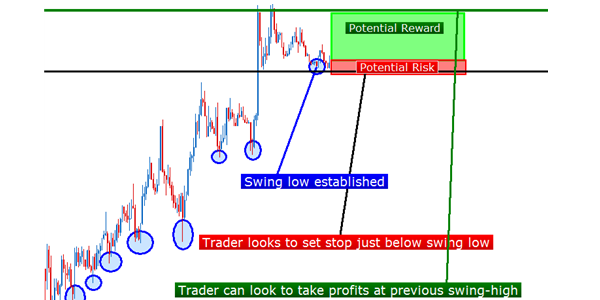 The Forex TraderS Guide To Price Action HttpForexQuebecCom