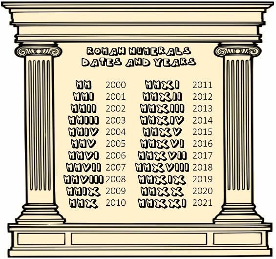 Roman Numeral Chart Template Roman Numerals Interesting History And