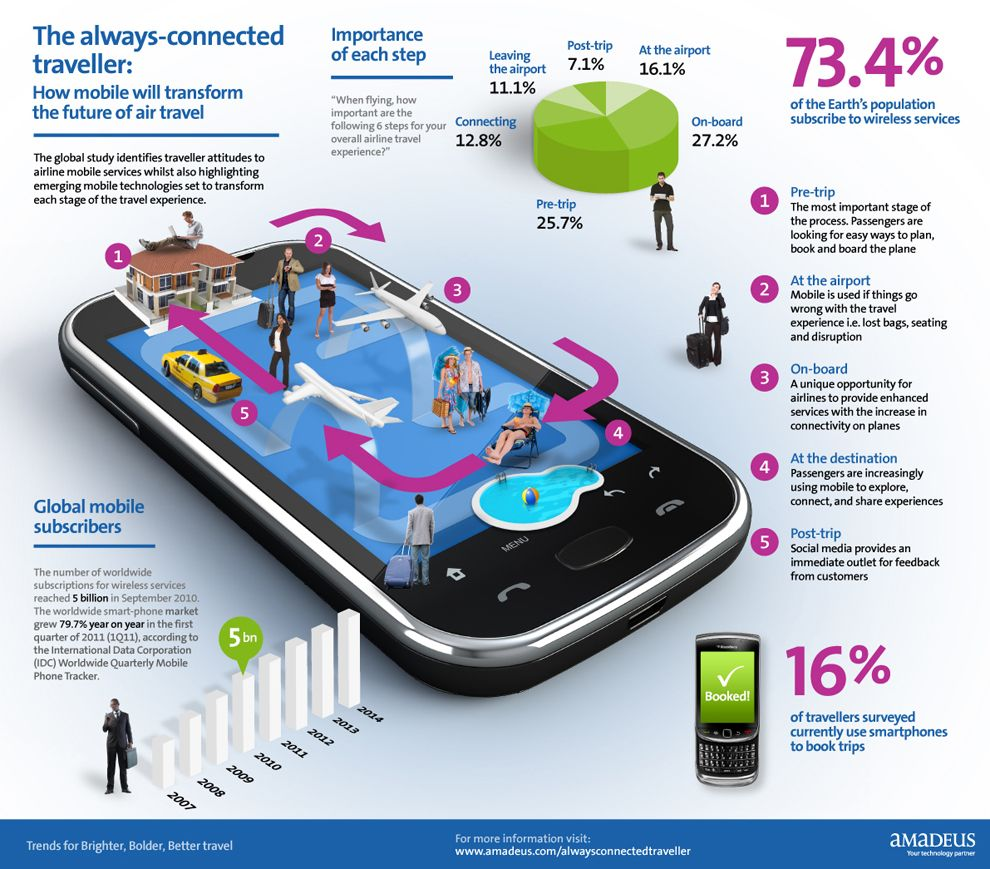 The AlwaysConnected Traveller How Mobile Will Transform