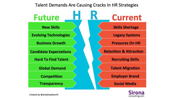 Are Hr Leaders Paying Dearly For Chasing The Unicorns And Purple