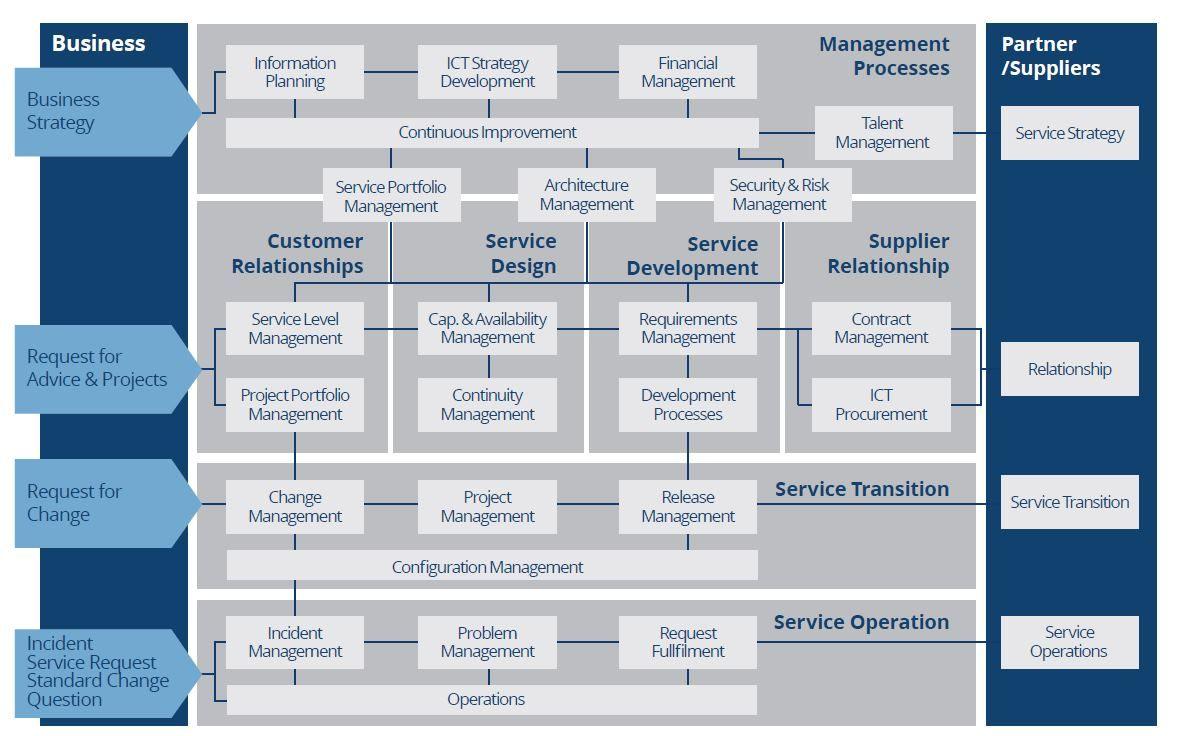 It Service Management Risk Management Management Business Management