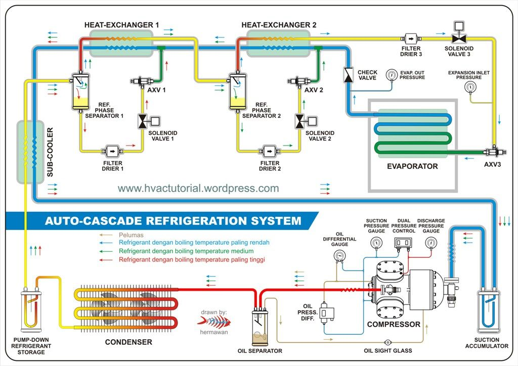 Car Ac Flow Chart New Auto Cascade Refrigeration System Of Car Ac Flow Chart Flow Chart Chart System