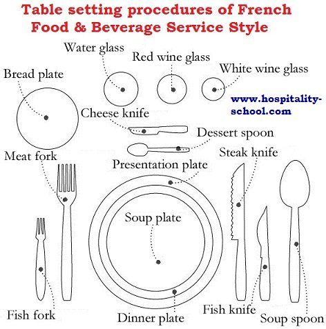 Ultimate Guide To French Food Beverage Service Style How To Speak French French Table Setting Learn French