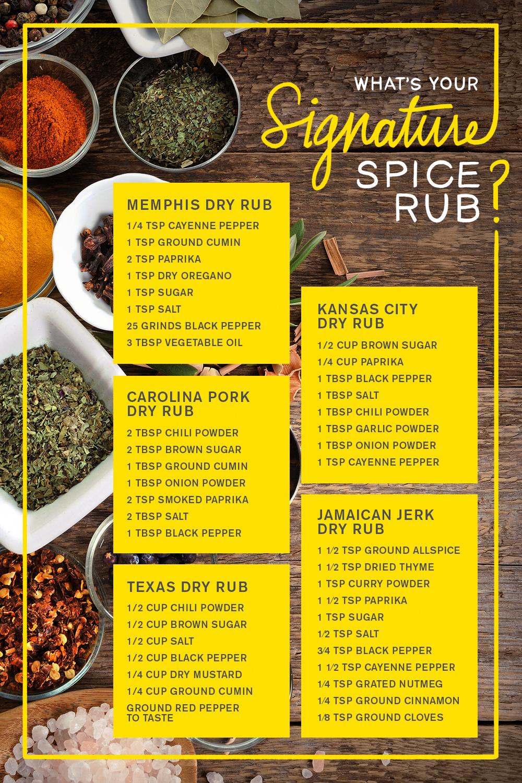 Smoky BBQ Rub | Bbq rub recipe, Rub recipes, Homemade spices