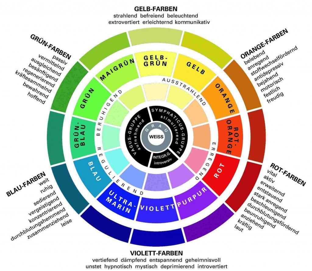 psychologie der farben | deko, diy und ideen | pinterest - Wirkung Von Farben Menschliche Emotionen Anwendung Im Raum 2