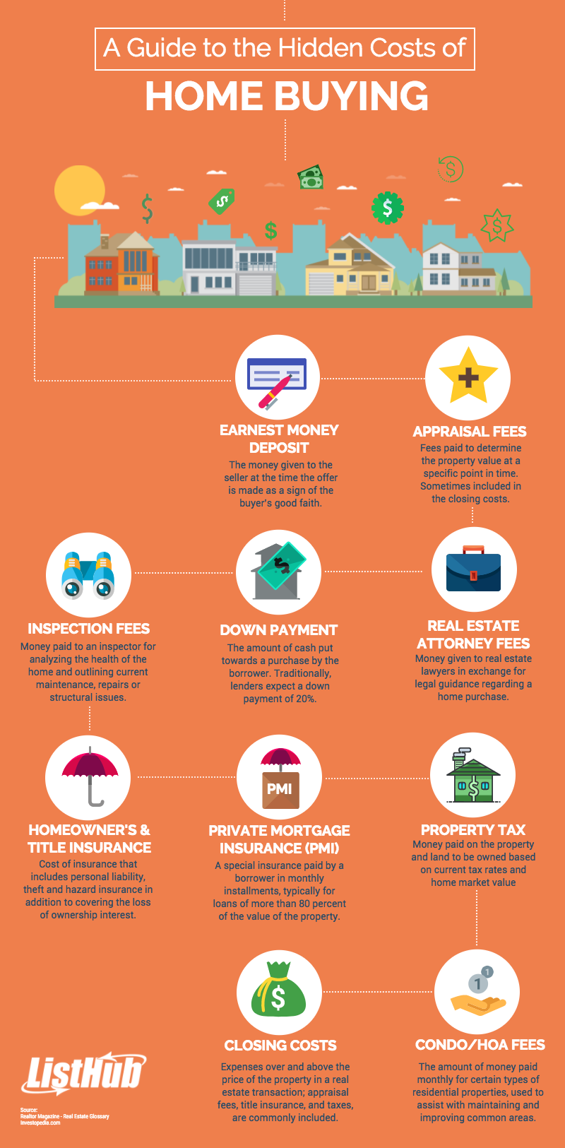 10 Hidden Expenses When Purchasing A Home Home Buying Sell My House Fast Sell My House
