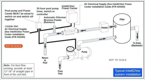 220v Pool Pump Wiring Diagram | Pool pump, Inground concrete pools, Pool  plaster  Pinterest