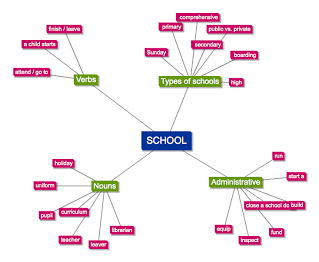 Mind map and learning vocabulary.