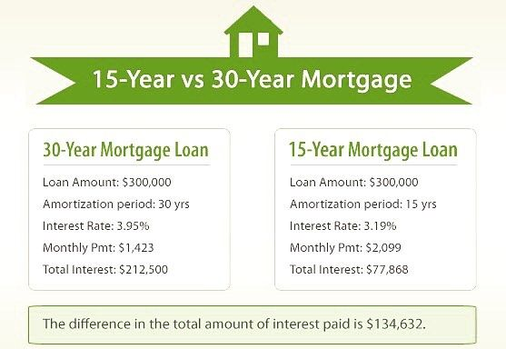 Wow Look At All The Savings This Is A Great Example 30 Year Mortgage Mortgage Mortgage Loans