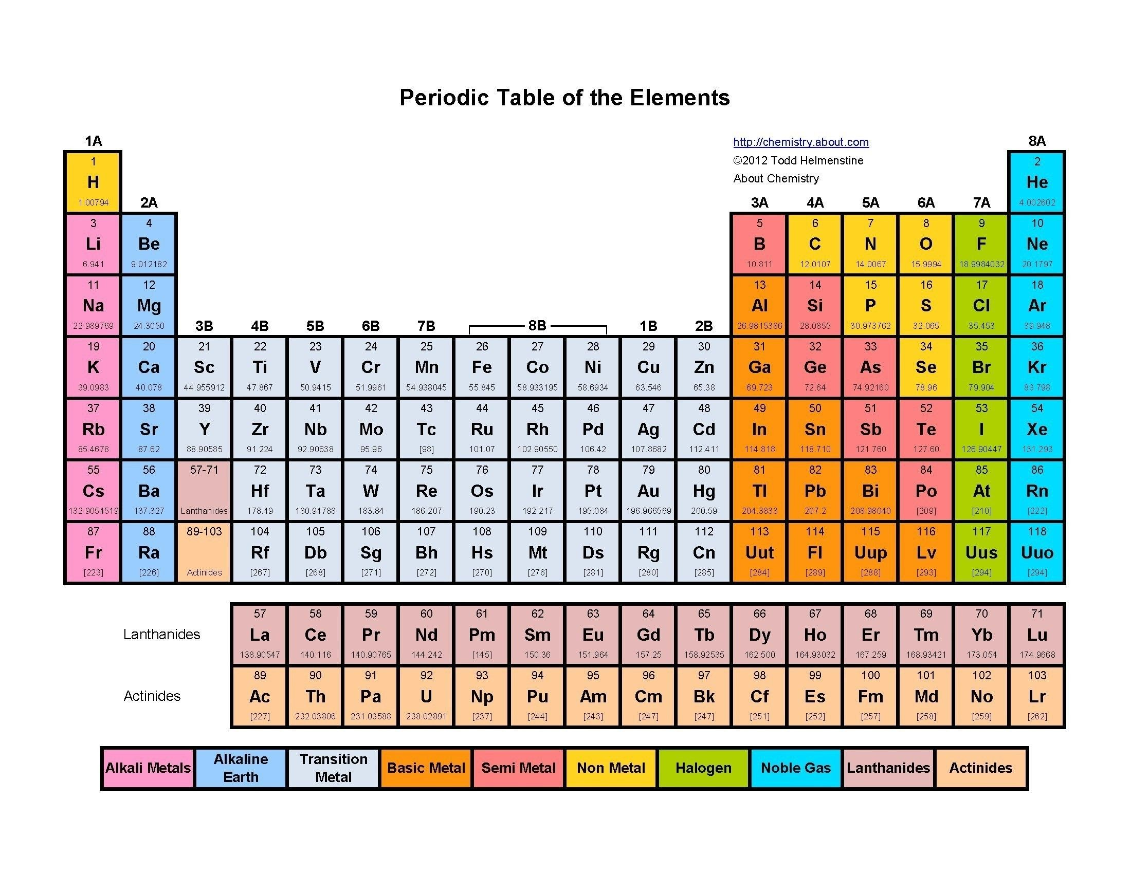 New Periodic Table Elements Quiz 1 20 Periodic table of