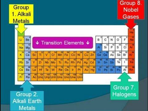 aqa c3 unit 1 the periodic table youtube - Periodic Table Aqa Data Sheet A Level