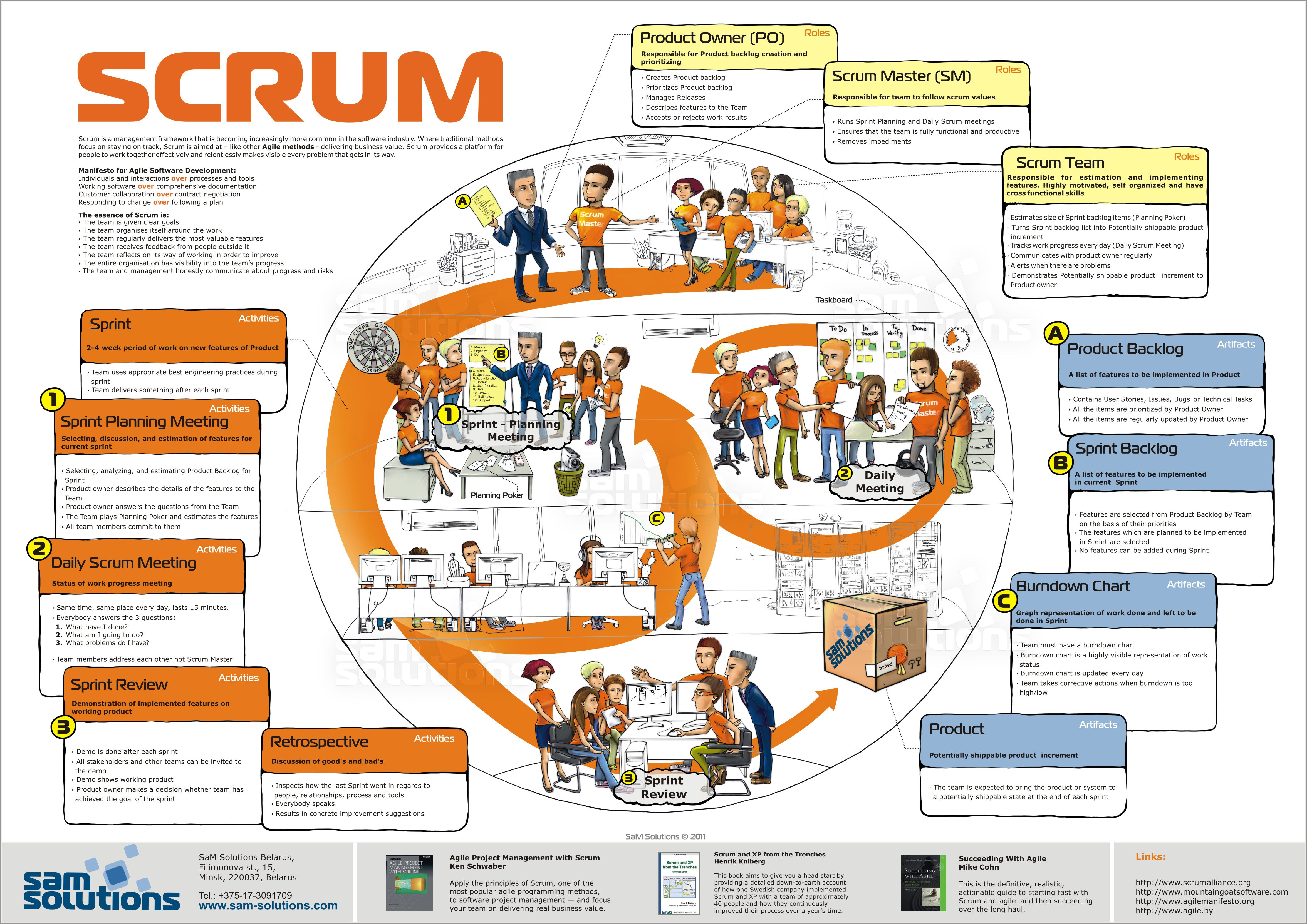 agile project manager Adopting agile in organizations usually impacts the role and activities of project managers scrum offers the possibility for project managers to become scrum masters or product owners project managers can also adopt their way of working and the things they do to work together with scrum masters and agile teams.