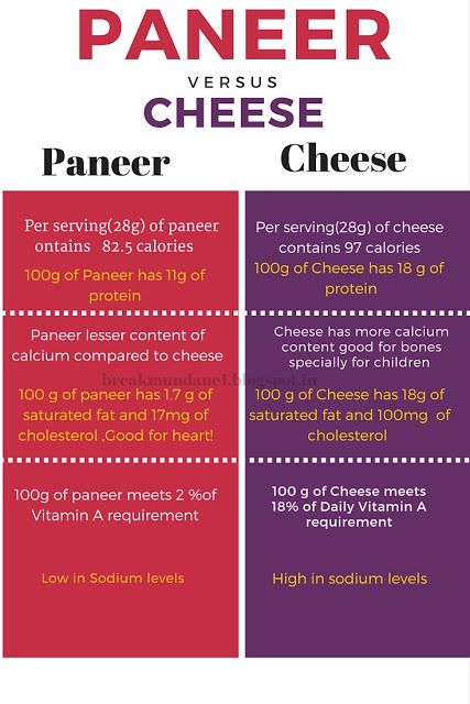 Paneer V S Cheese Nutritional Facts Inforgraphics Breamundane1 Blogspot In Inforgraphic Nutrition Facts Infographic