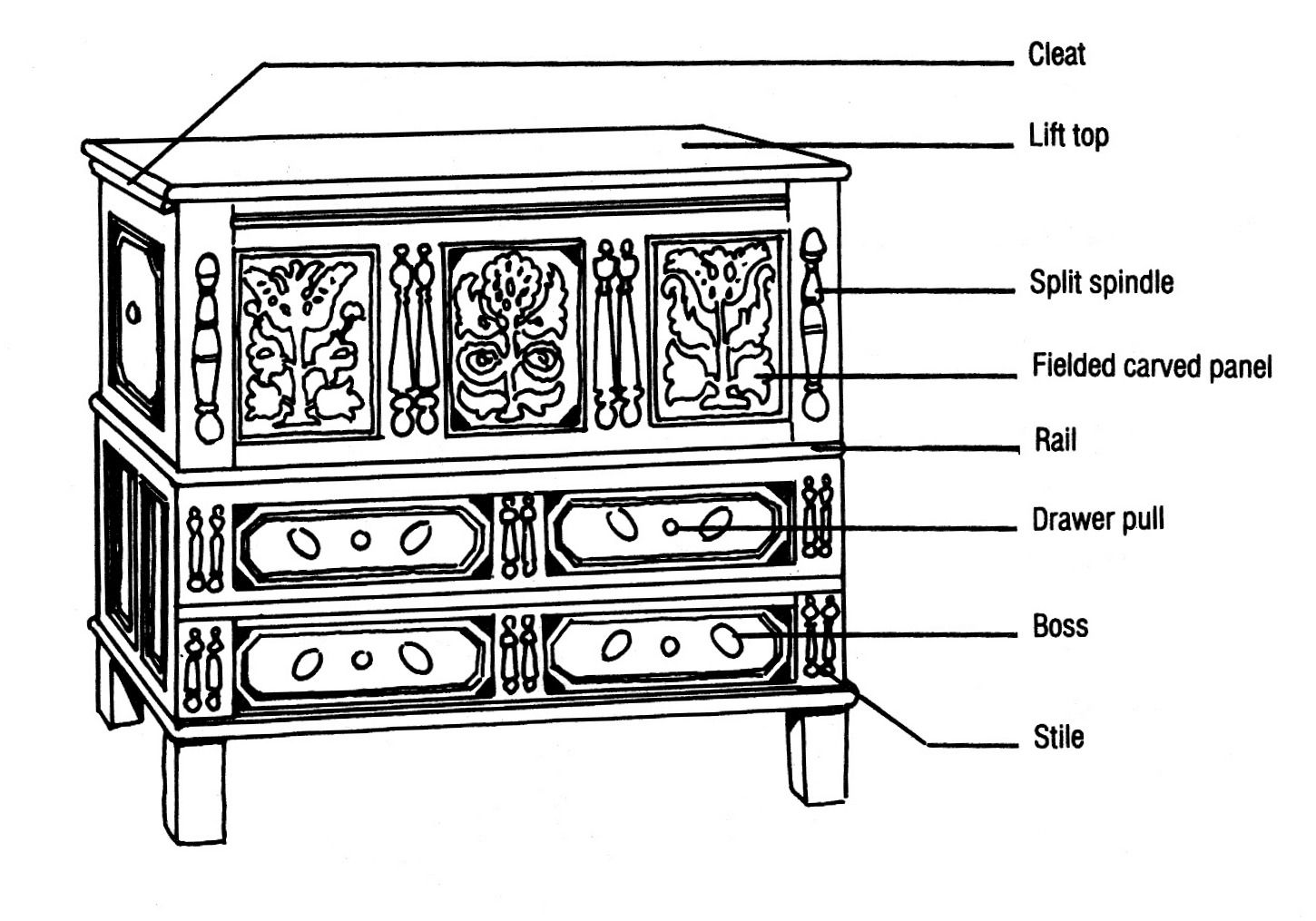 Diagram Of Wethersfield Type Chest With Drawers   1675   1700,  Wethersfield, CT.