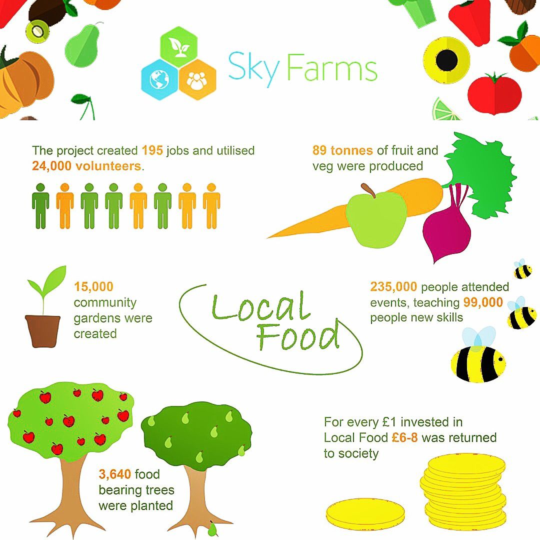 Roi Return On Investment For Creating Access To Locally Grown Food
