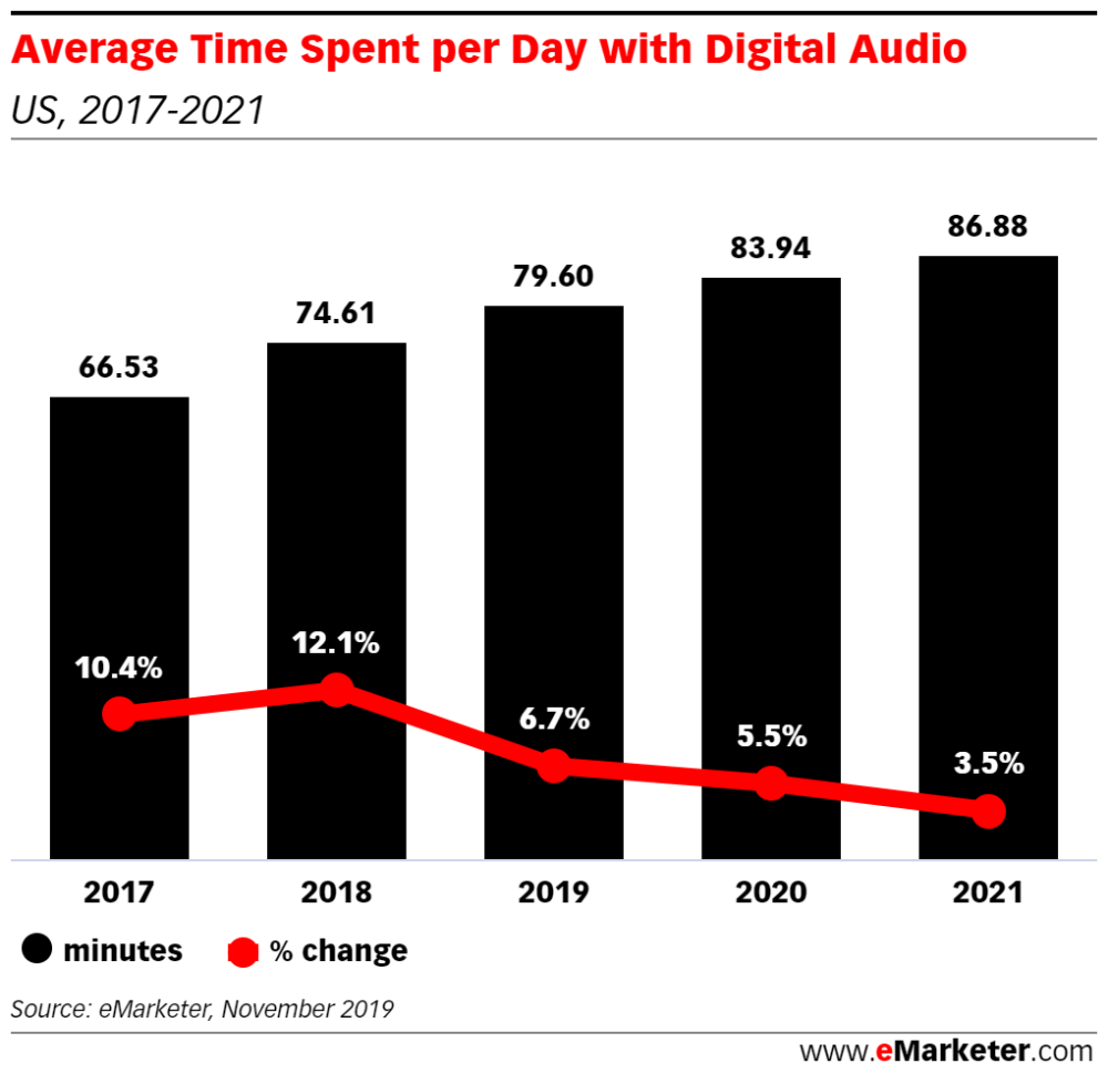 Emarketer Podcast Music And Podcast Listening Pinterest S Performance And Viacomcbs S Streaming Service Emarketer Trends Forec In 2020 Podcasts Streaming Music Tv