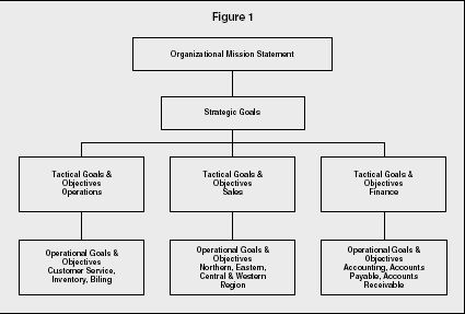 Walt disney strategies for mission and vission statements