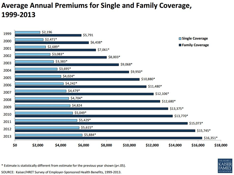Average Annual Premiums For Single And Family Coverage 1999 2013