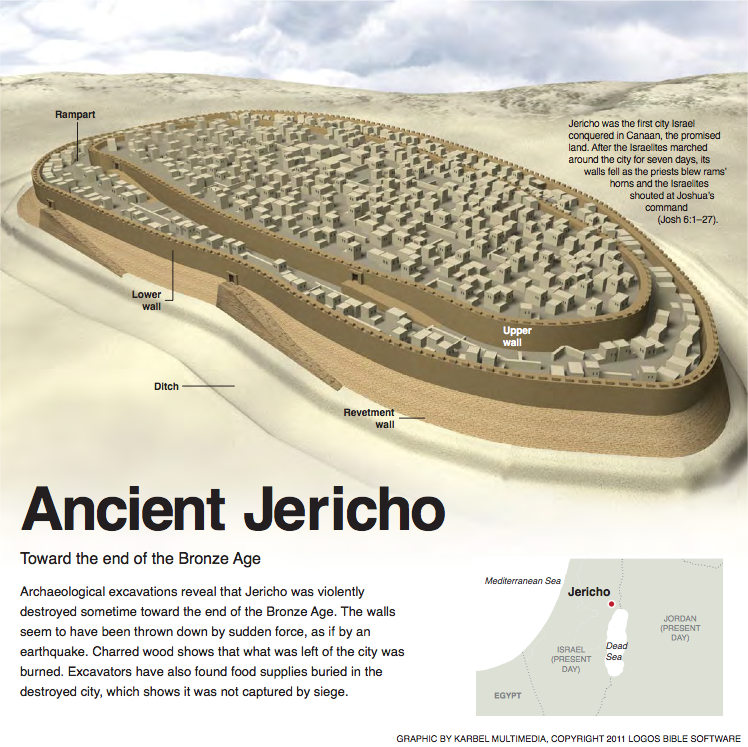 When you read the story of jericho some prominent for Ancient israelite cuisine