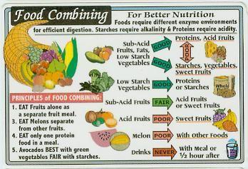 Food Combining Chart Food Combining Healthy Food Chart Food Combining Diet
