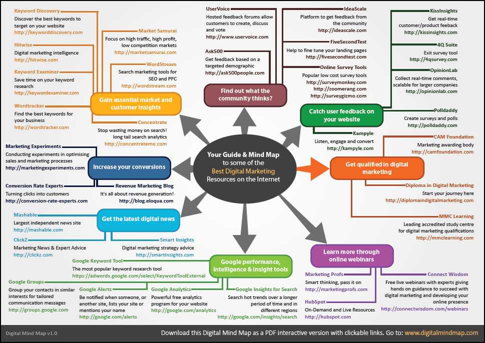 Your Guide  Mind Map To Some Of The Best Digital Marketing