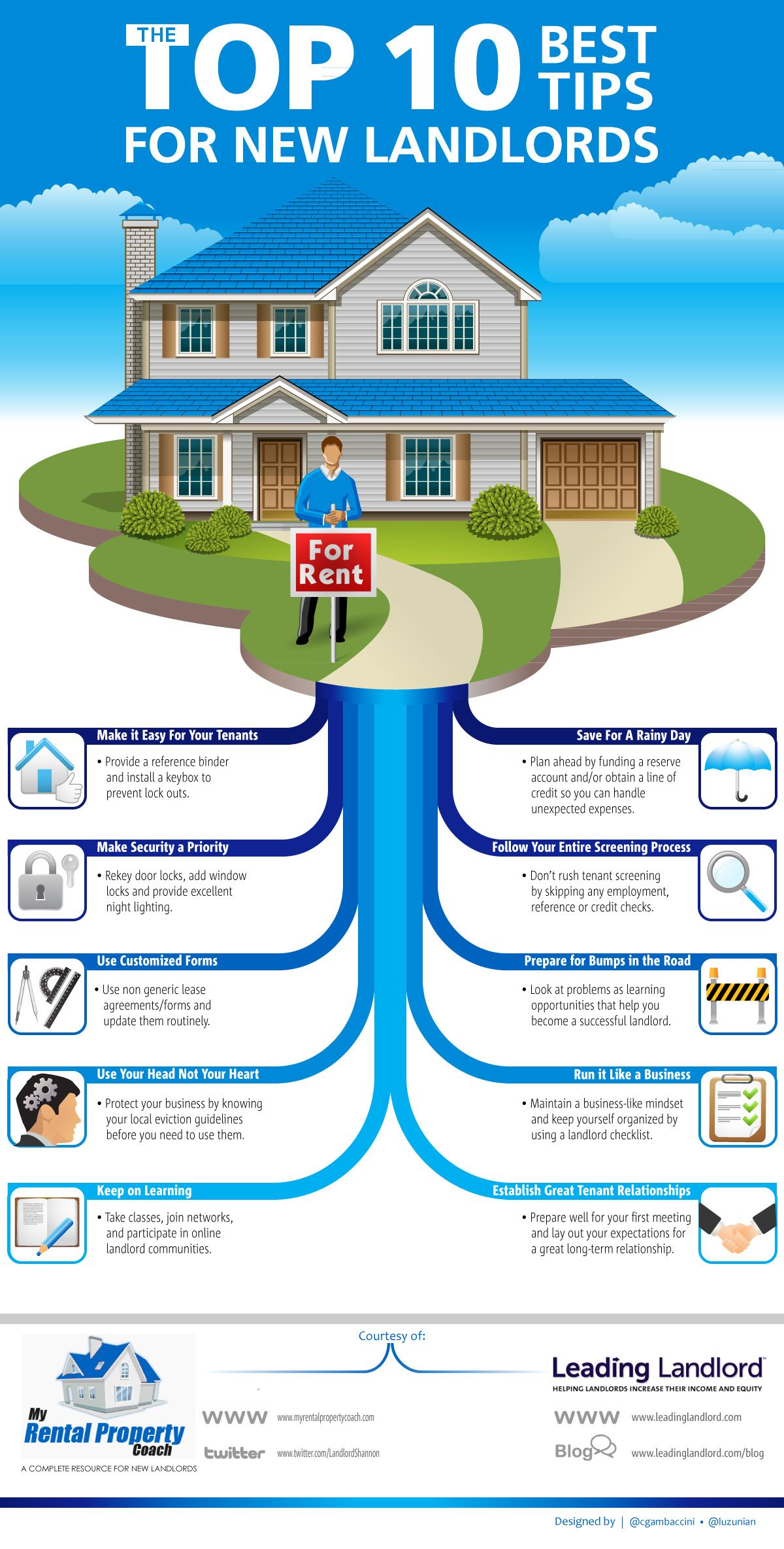 Infographic for New Landlords   Real Estate   Real Estate, Real estate rentals, Being a landlord
