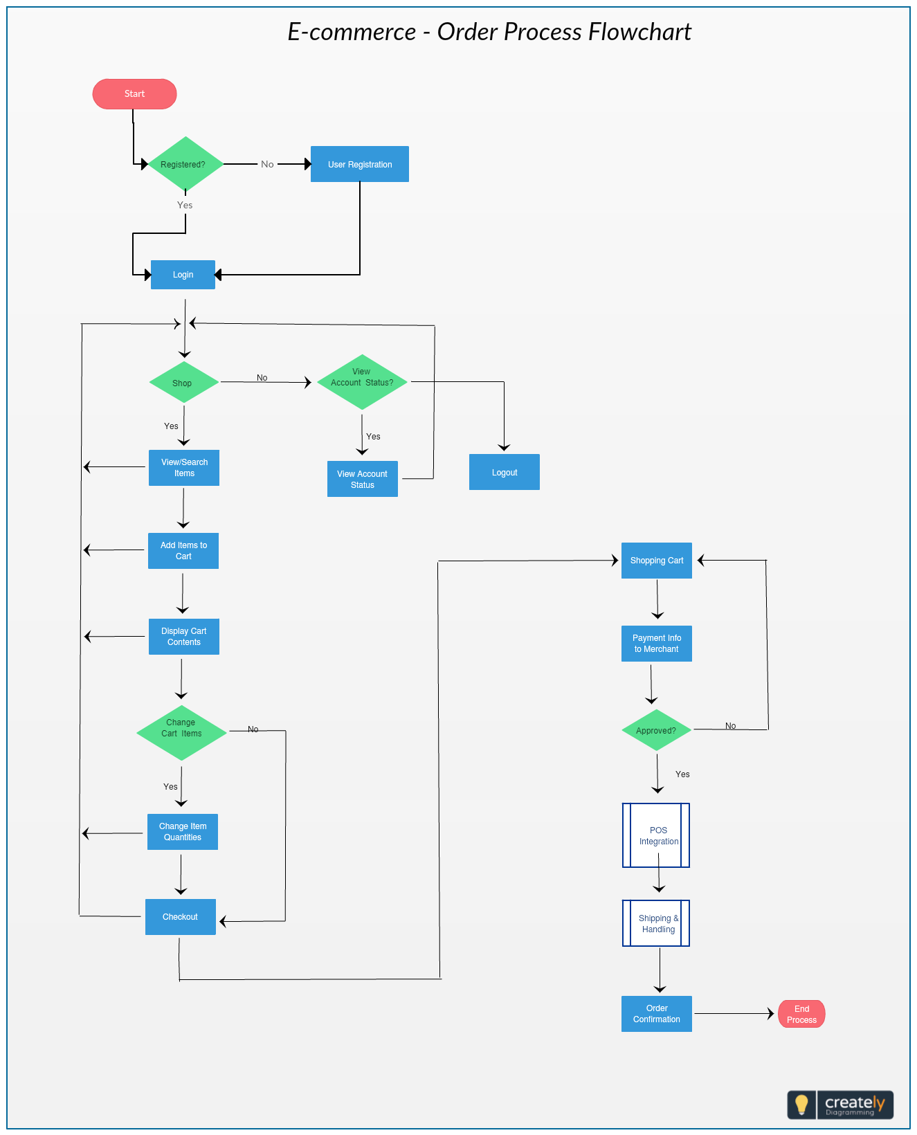 in order to maximise sales opportunities and stay cost competitive mapping out your ecommerce processes flowchart can help your business highlight key  [ 1325 x 1640 Pixel ]