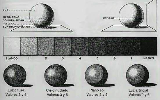 Como Dibujar FÁcil MÉtodo Para Principiantes Y Como: Dibujo-facil-con-sombra-3