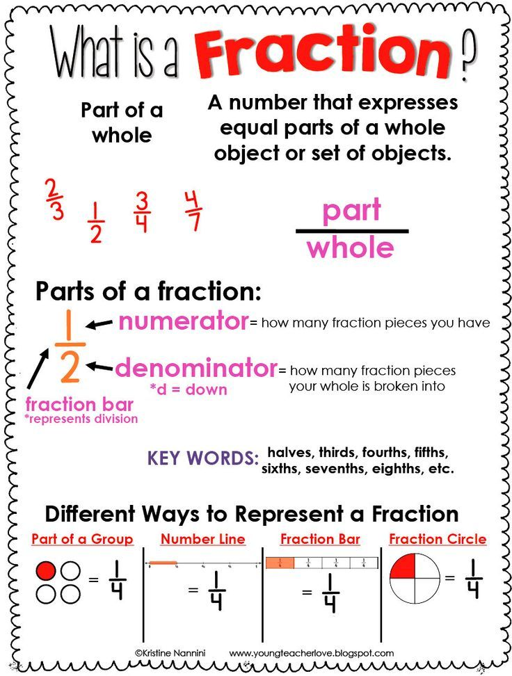 Fraction Anchor Chart Freebie and Hands-on Fractions | Pinterest ...