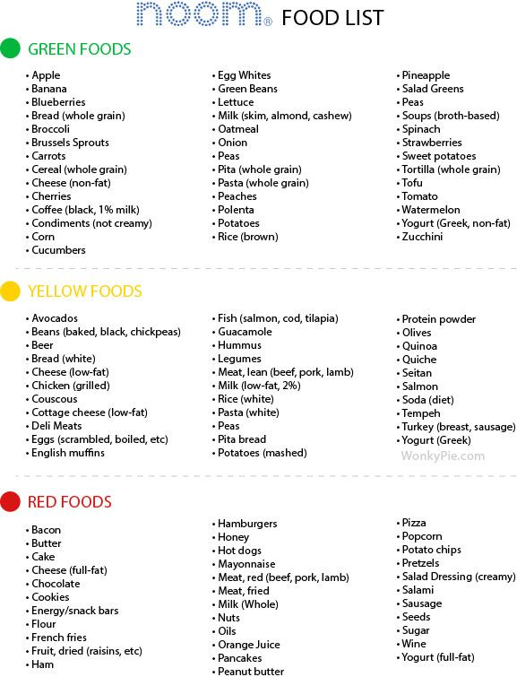 Noom Food List By Color: Green, Yellow, Red (Print