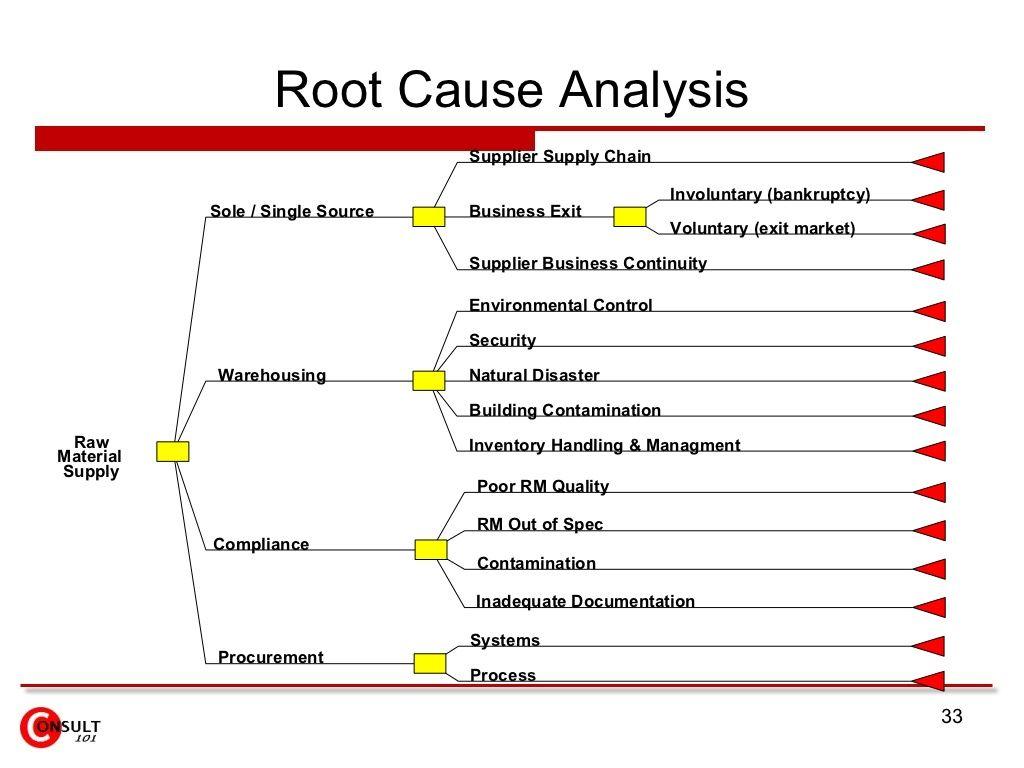 Root Causeysis Supplier Supply Chain Involuntary