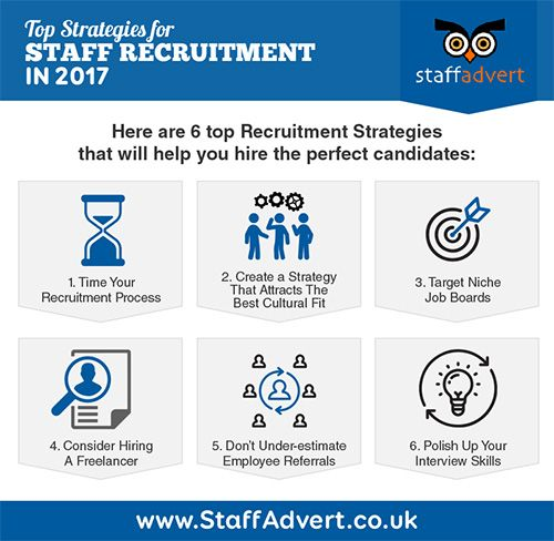 Top Strategies for Staff Recruitment in 2017 Staff recruitment